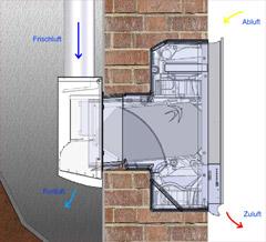 ab ins trockene l ftungssystem freeair von blumartin. Black Bedroom Furniture Sets. Home Design Ideas